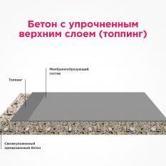 Бетон с упрочненным верхним слоем (KV)