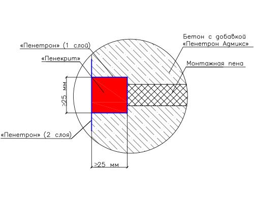 Гидроизоляция отверстия от демонтажа опалубки